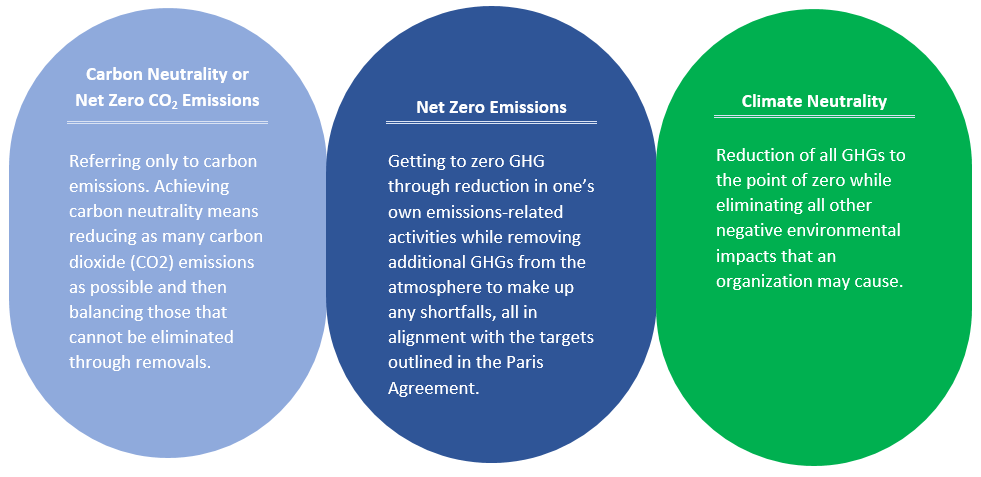 Net Zero vs. Carbon Neutrality vs. Climate Neutrality