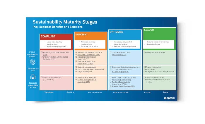 Sustainability Maturity Stages