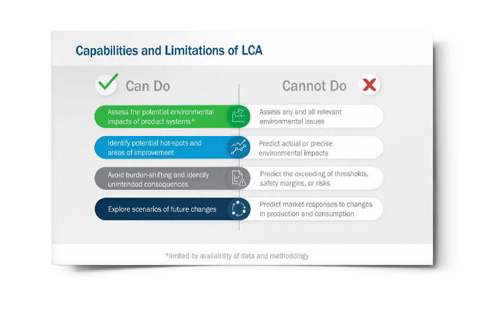 Capabilities and Limitations of LCA