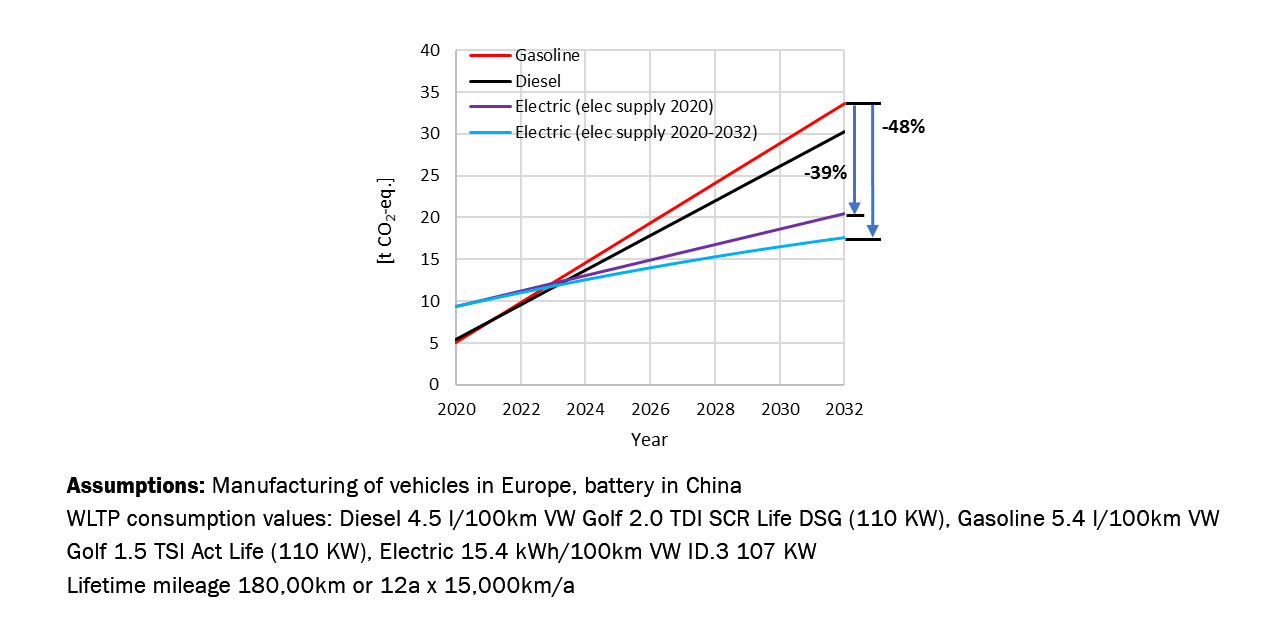 Manufacturing of vehicles in Europe, battery in China